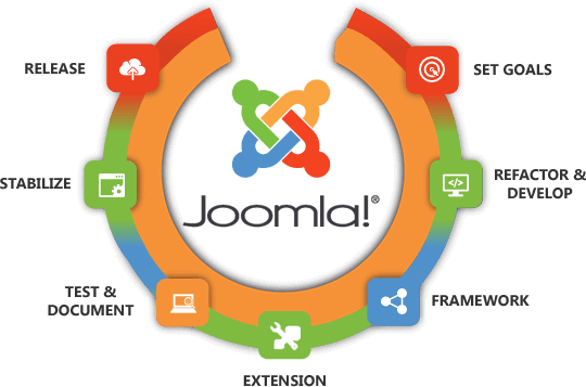 joomla_development